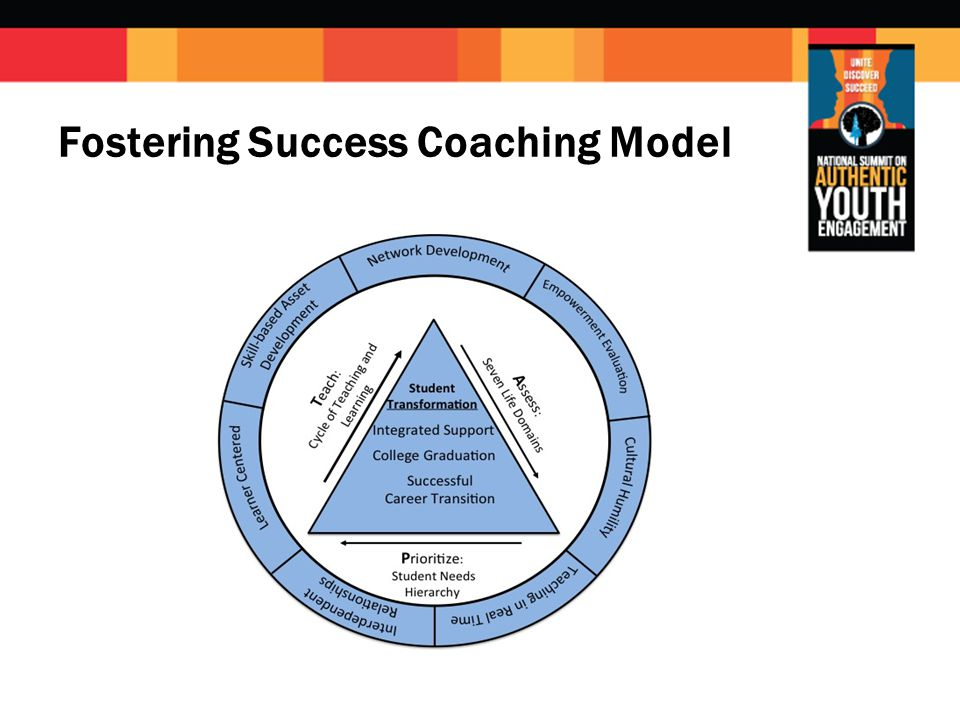 Fostering Success Coaching Model
