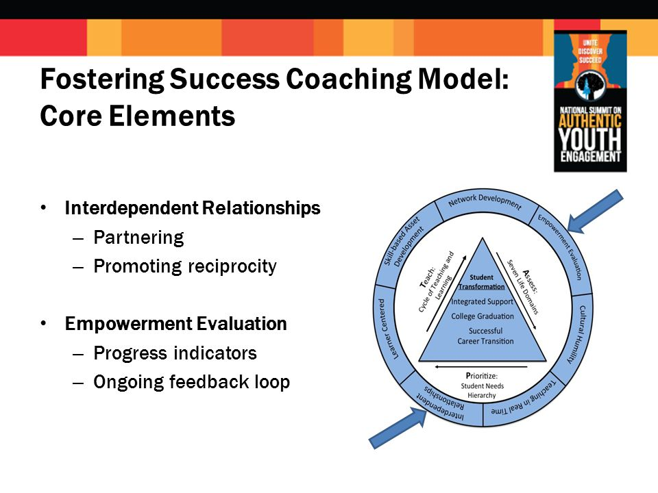Fostering Success Coaching Model: Core Elements Interdependent Relationships – Partnering – Promoting reciprocity Empowerment Evaluation – Progress indicators – Ongoing feedback loop