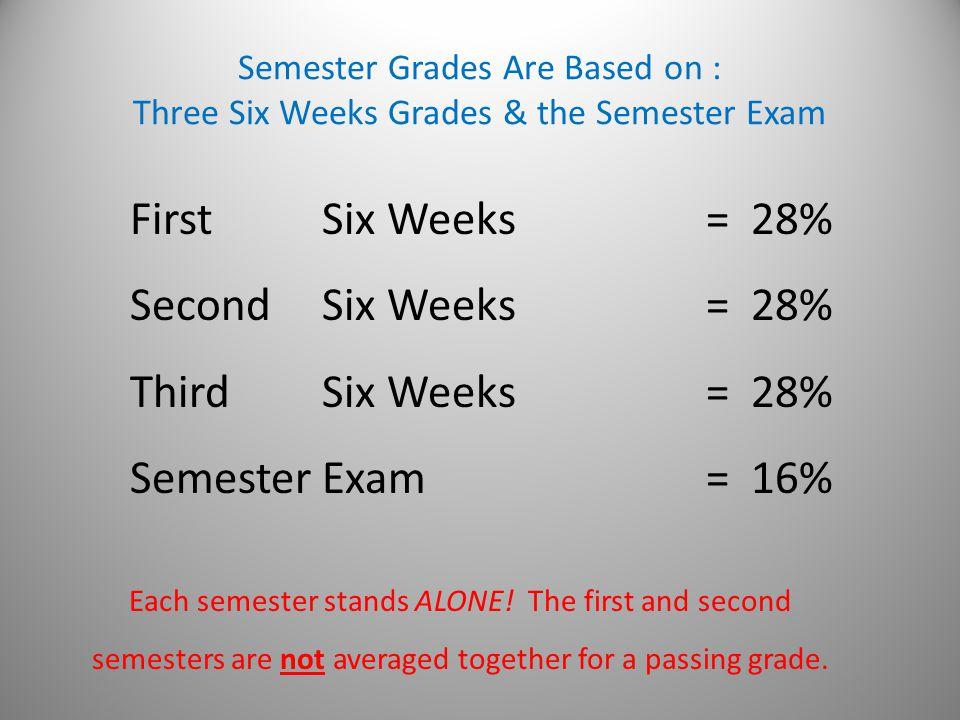 Semester Grades Are Based on : Three Six Weeks Grades & the Semester Exam FirstSix Weeks= 28% SecondSix Weeks= 28% ThirdSix Weeks= 28% SemesterExam = 16% Each semester stands ALONE.
