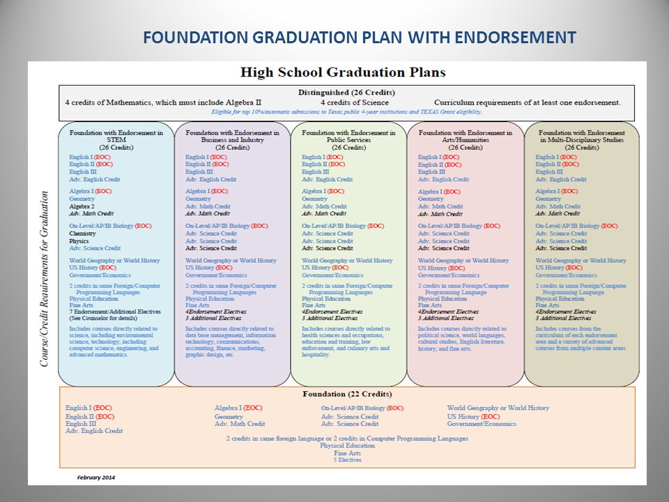 Revised February 3, 2014 FOUNDATION GRADUATION PLAN WITH ENDORSEMENT