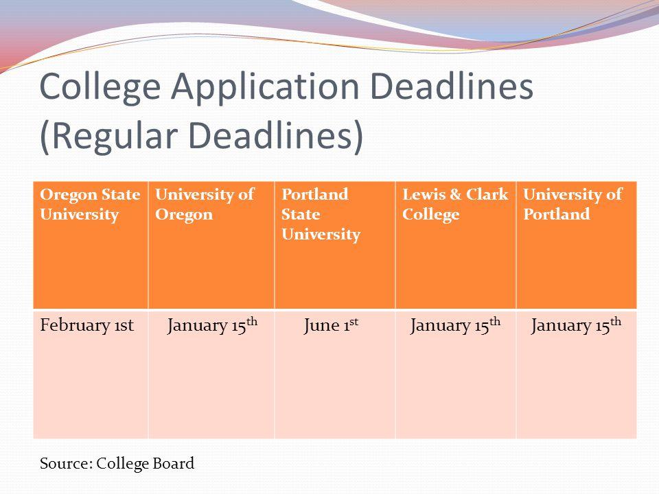 College Application Deadlines (Regular Deadlines) Oregon State University University of Oregon Portland State University Lewis & Clark College University of Portland February 1st January 15 th June 1 st January 15 th Source: College Board