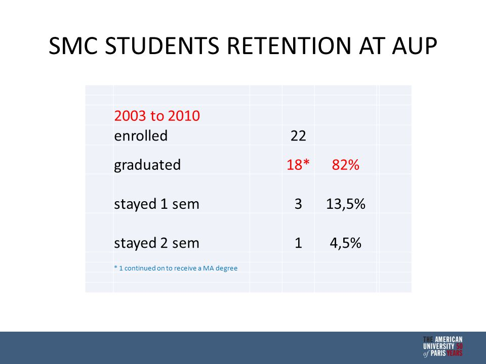 SMC STUDENTS RETENTION AT AUP 2003 to 2010 enrolled 22 graduated 18*82% stayed 1 sem 313,5% stayed 2 sem 14,5% * 1 continued on to receive a MA degree