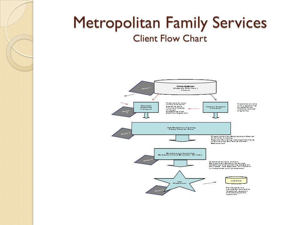 Metropolitan Family Services Client Flow Chart
