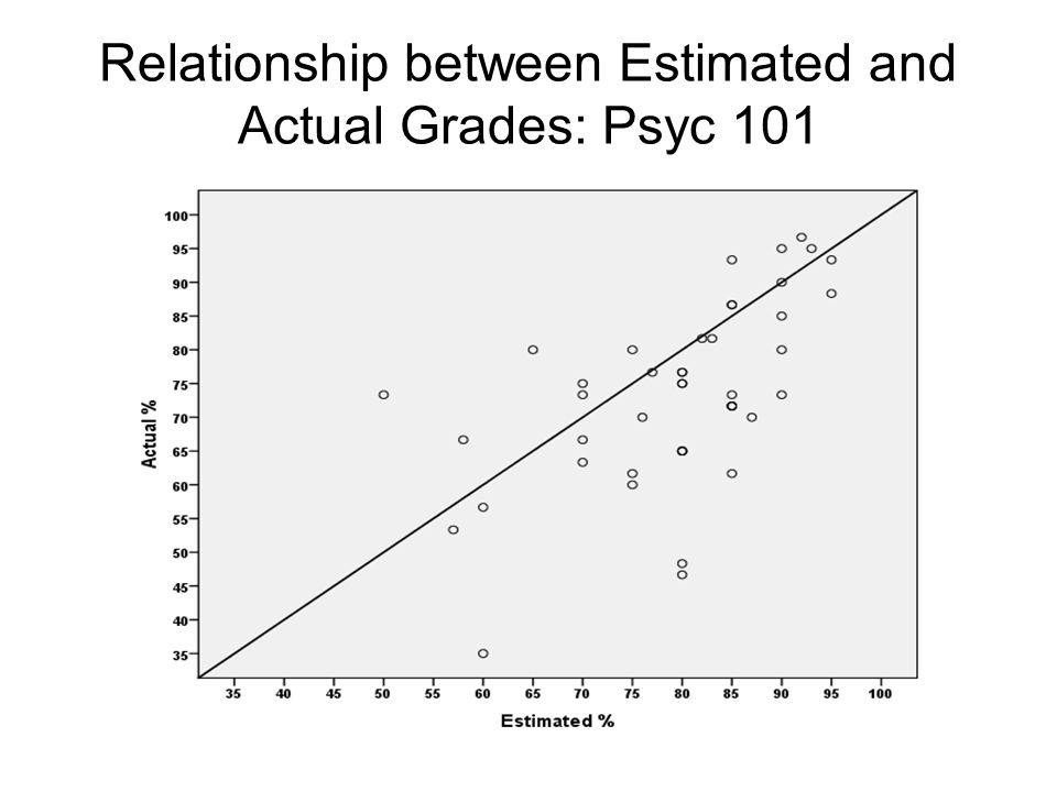 Relationship between Estimated and Actual Grades: Psyc 101