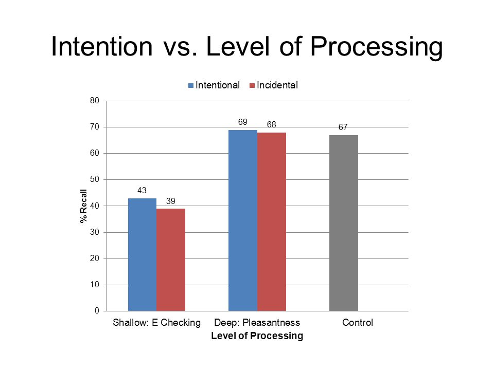 Intention vs. Level of Processing