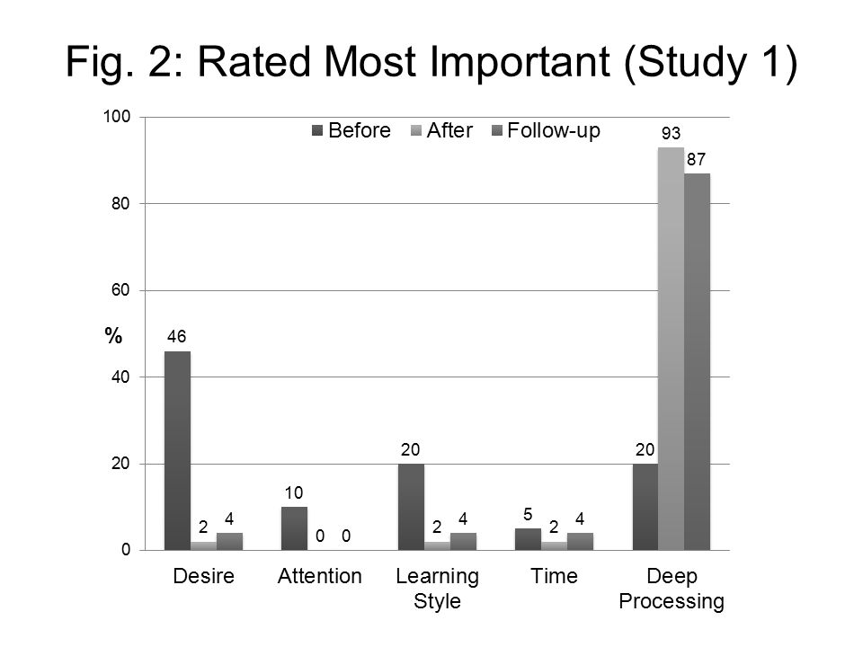 Fig. 2: Rated Most Important (Study 1)