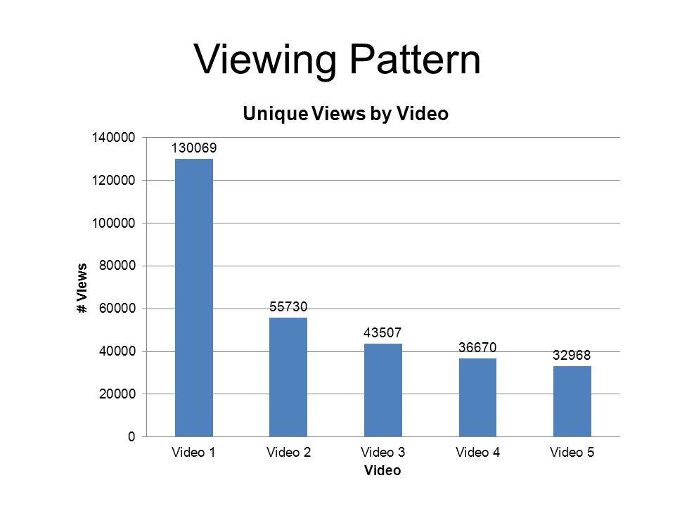 Viewing Pattern