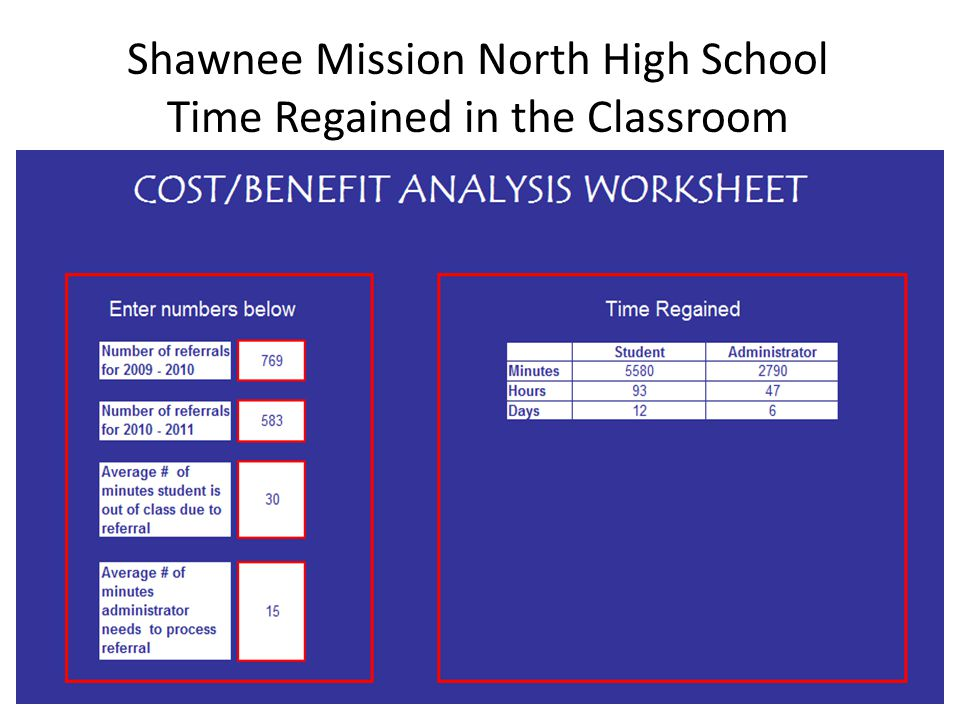 Shawnee Mission North High School Time Regained in the Classroom