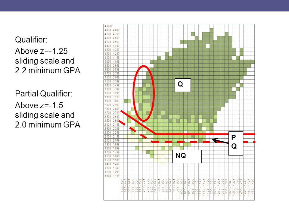 Qualifier: Above z=-1.25 sliding scale and 2.2 minimum GPA Partial Qualifier: Above z=-1.5 sliding scale and 2.0 minimum GPA Q NQ PQPQ