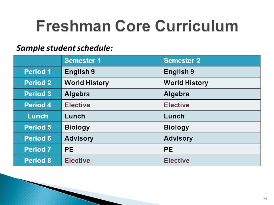 Semester 1Semester 2 Period 1English 9 Period 2World History Period 3Algebra Period 4Elective Lunch Period 5Biology Period 6Advisory Period 7PE Period 8Elective 25 Sample student schedule: