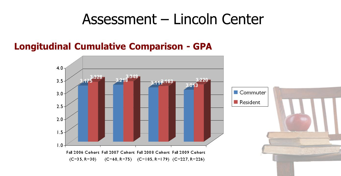 Longitudinal Cumulative Comparison - GPA Assessment – Lincoln Center