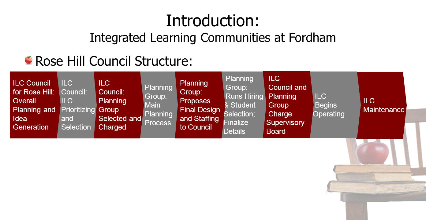 Introduction: Integrated Learning Communities at Fordham ILC Maintenance ILC Begins Operating ILC Council and Planning Group Charge Supervisory Board Planning Group: Runs Hiring & Student Selection; Finalize Details Planning Group: Proposes Final Design and Staffing to Council Planning Group: Main Planning Process ILC Council: Planning Group Selected and Charged ILC Council: ILC Prioritizing and Selection ILC Council for Rose Hill: Overall Planning and Idea Generation Rose Hill Council Structure: