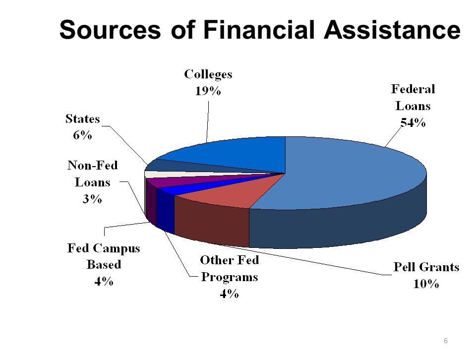 William D Ford Direct loans Subsidized 4.66% fixed (2014- 2015) Based on need Federal government pays interest while student is in school $3,500 for Freshman Unsubsidized 4.66% fixed interest Not based on need Student is responsible for interest while in school $5,500 for Freshman