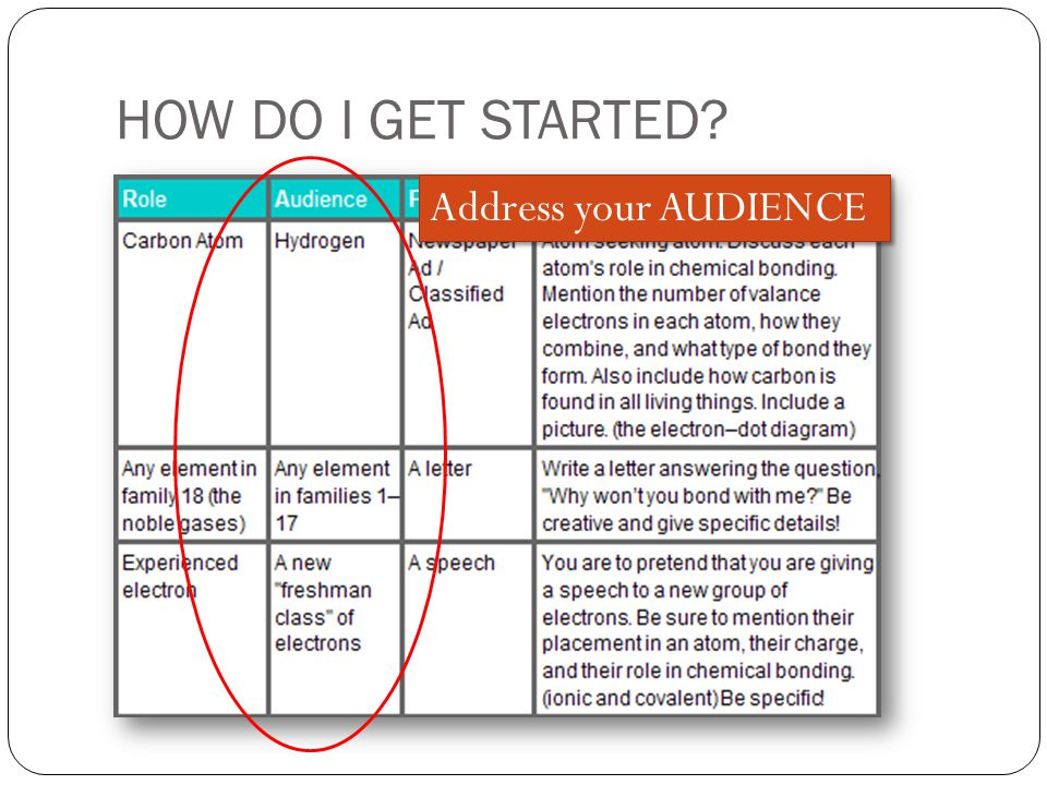 HOW DO I GET STARTED? Address your AUDIENCE