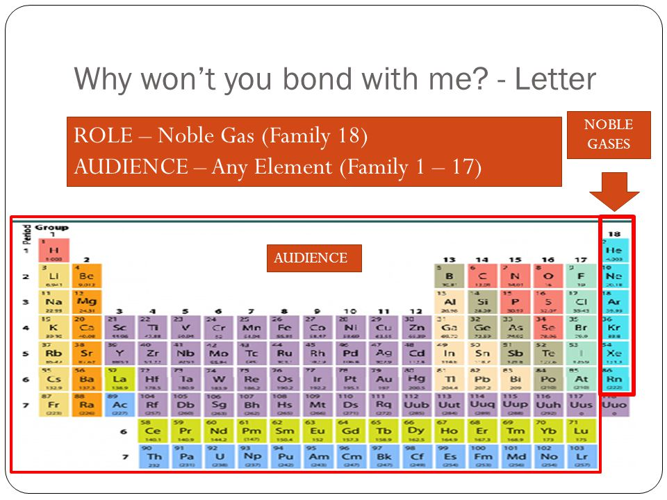 Why won't you bond with me? - Letter ROLE – Noble Gas (Family 18) AUDIENCE – Any Element (Family 1 – 17) NOBLE GASES AUDIENCE