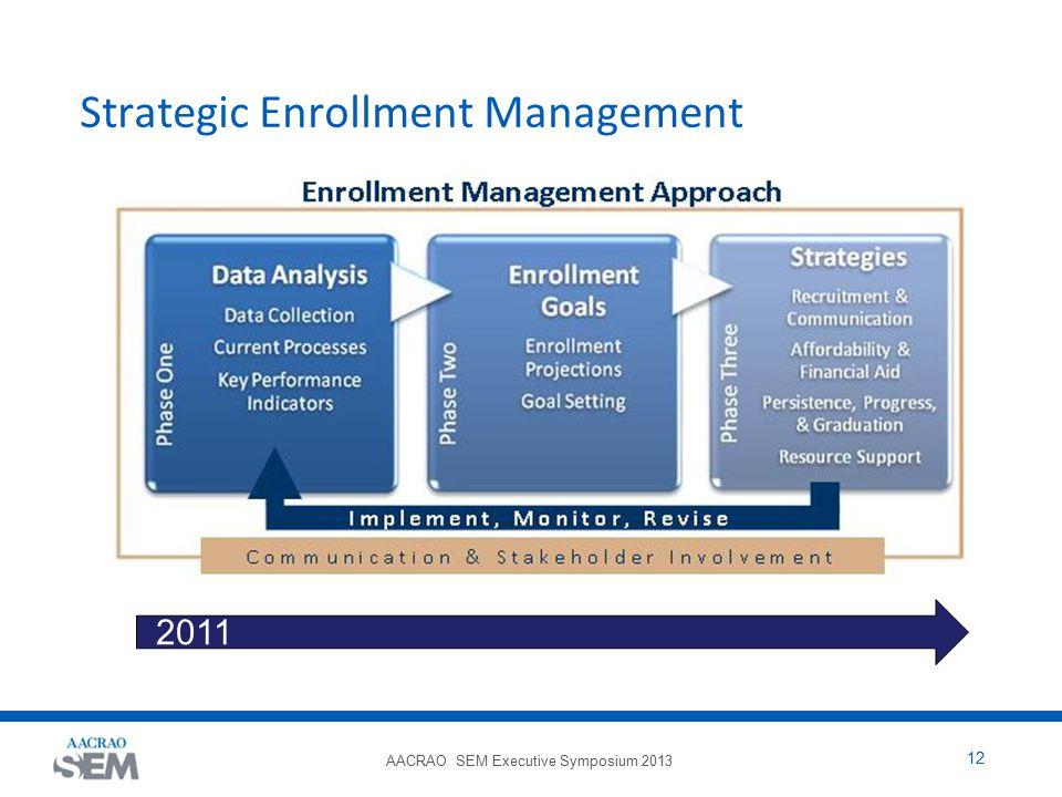 AACRAO SEM Executive Symposium 2013 12 Strategic Enrollment Management 2011