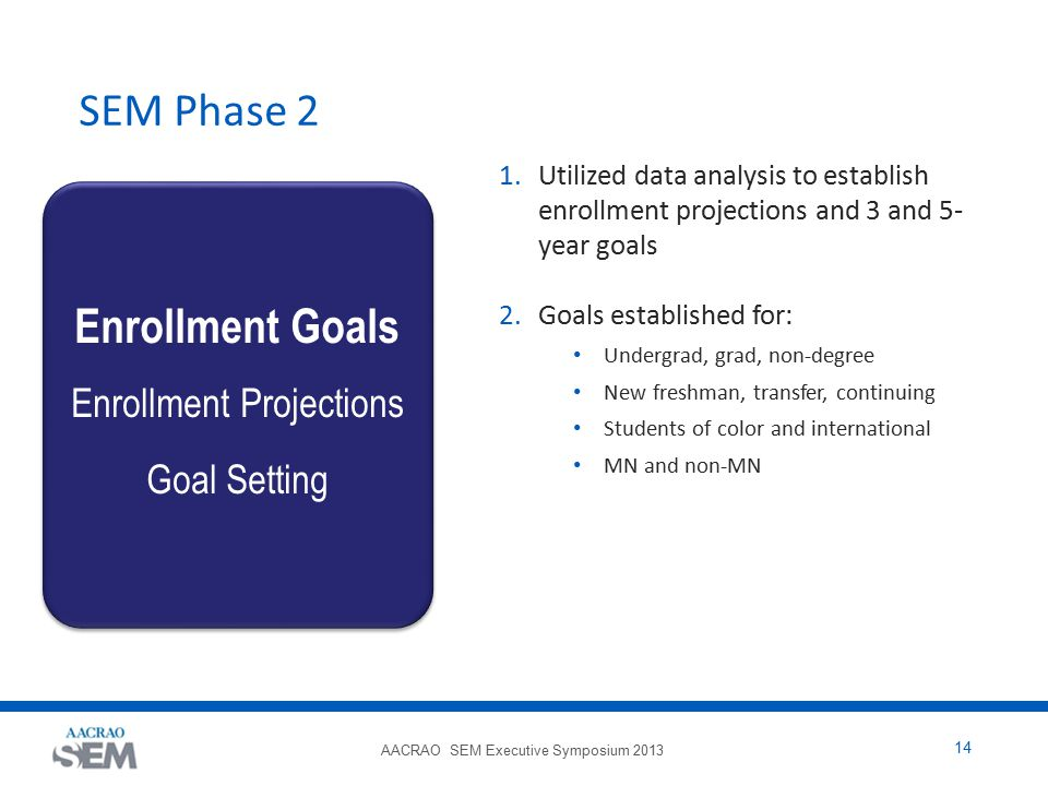 AACRAO SEM Executive Symposium 2013 14 SEM Phase 2 1.Utilized data analysis to establish enrollment projections and 3 and 5- year goals 2.Goals establ