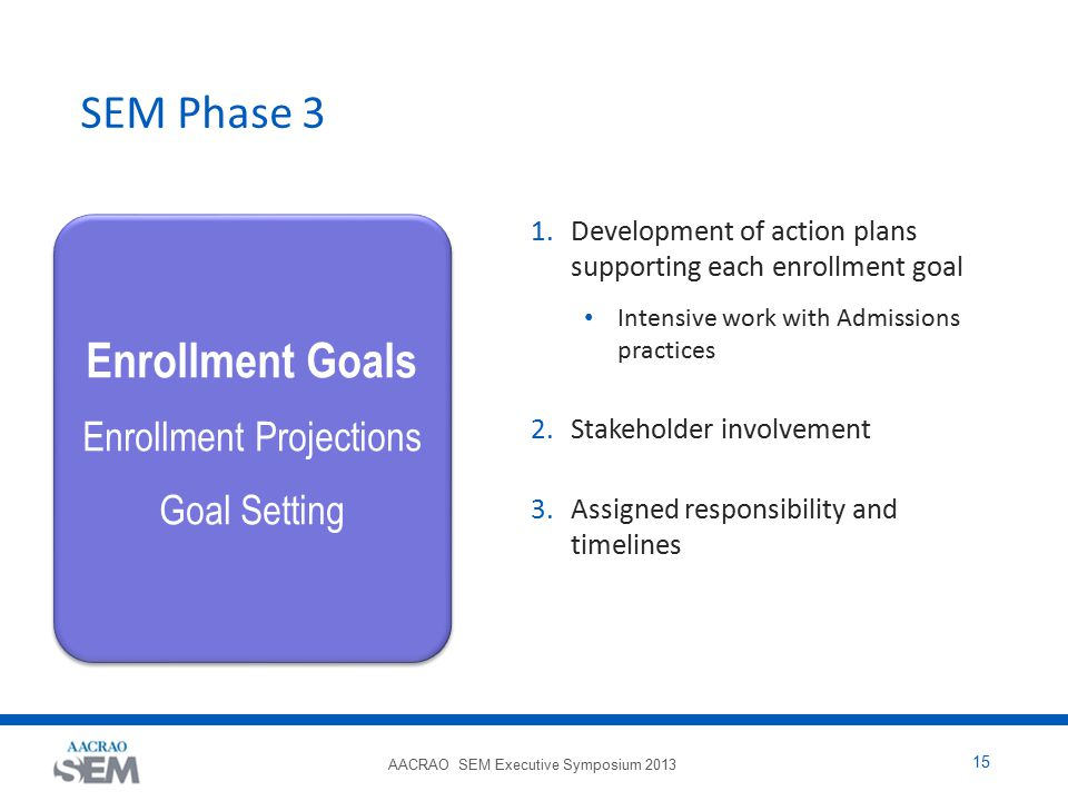 AACRAO SEM Executive Symposium 2013 15 SEM Phase 3 1.Development of action plans supporting each enrollment goal Intensive work with Admissions practices 2.Stakeholder involvement 3.Assigned responsibility and timelines Enrollment Goals Enrollment Projections Goal Setting