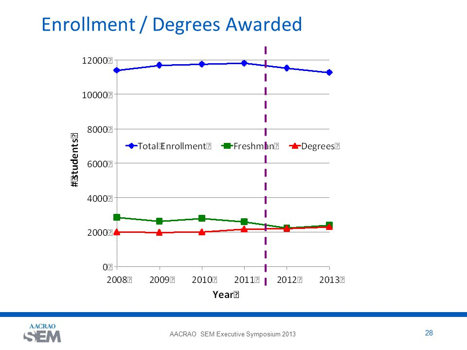 AACRAO SEM Executive Symposium 2013 28 Enrollment / Degrees Awarded