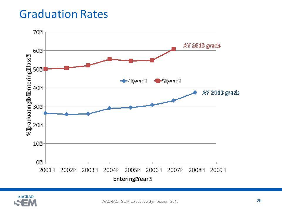 AACRAO SEM Executive Symposium 2013 29 Graduation Rates