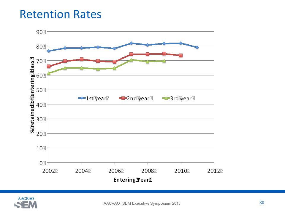 AACRAO SEM Executive Symposium 2013 30 Retention Rates