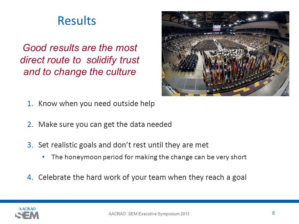 AACRAO SEM Executive Symposium 2013 17 What Happened.