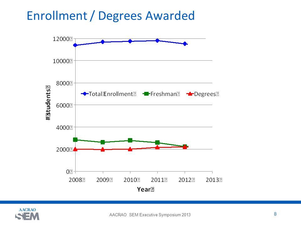 AACRAO SEM Executive Symposium 2013 9 Enrollment / Degrees Awarded SEM Council