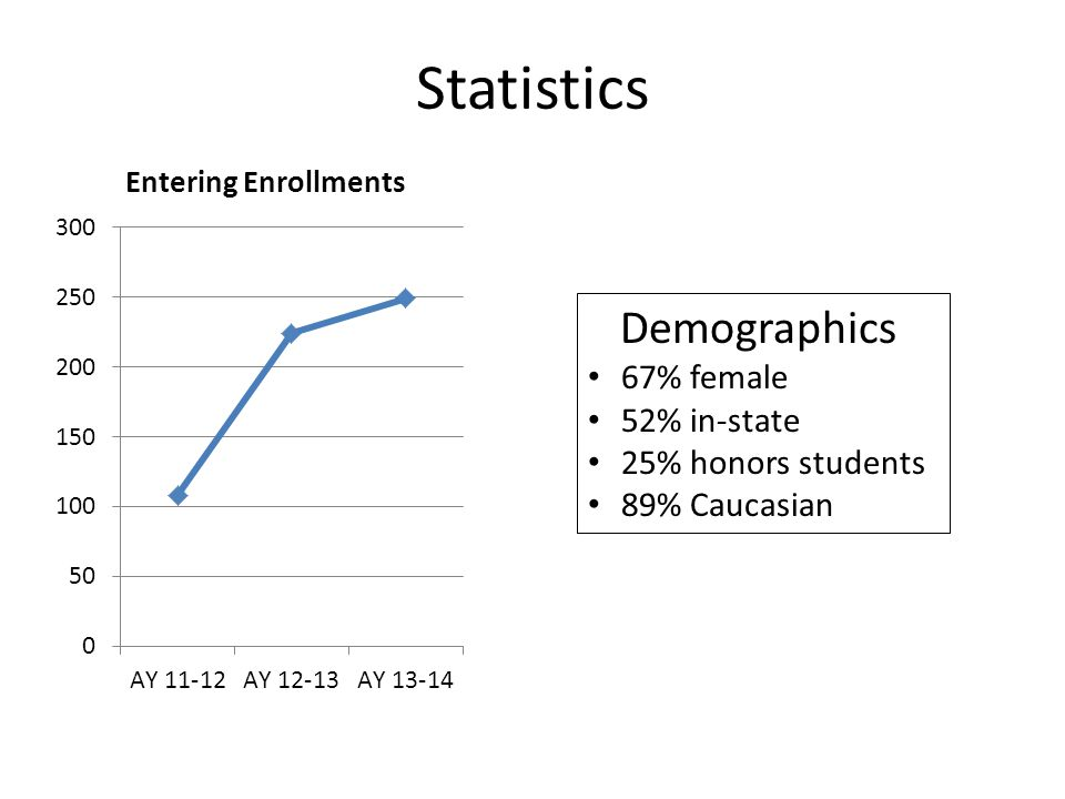 Statistics Demographics 67% female 52% in-state 25% honors students 89% Caucasian