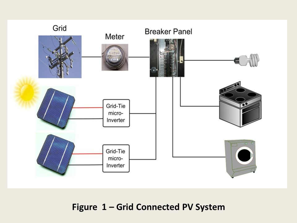 Figure 1 – Grid Connected PV System