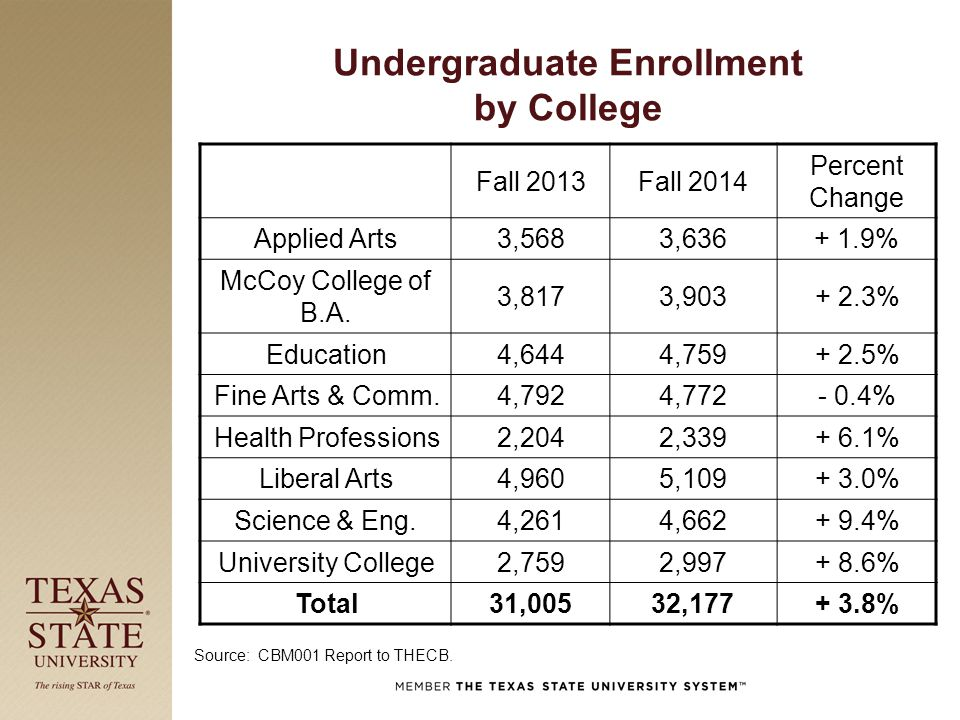 Undergraduate Enrollment by College Fall 2013Fall 2014 Percent Change Applied Arts3,5683,636+ 1.9% McCoy College of B.A. 3,8173,903+ 2.3% Education4,6