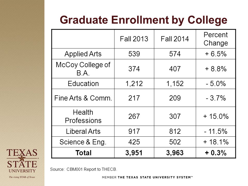 Graduate Enrollment by College Fall 2013Fall 2014 Percent Change Applied Arts539574+ 6.5% McCoy College of B.A. 374407+ 8.8% Education1,2121,152- 5.0%