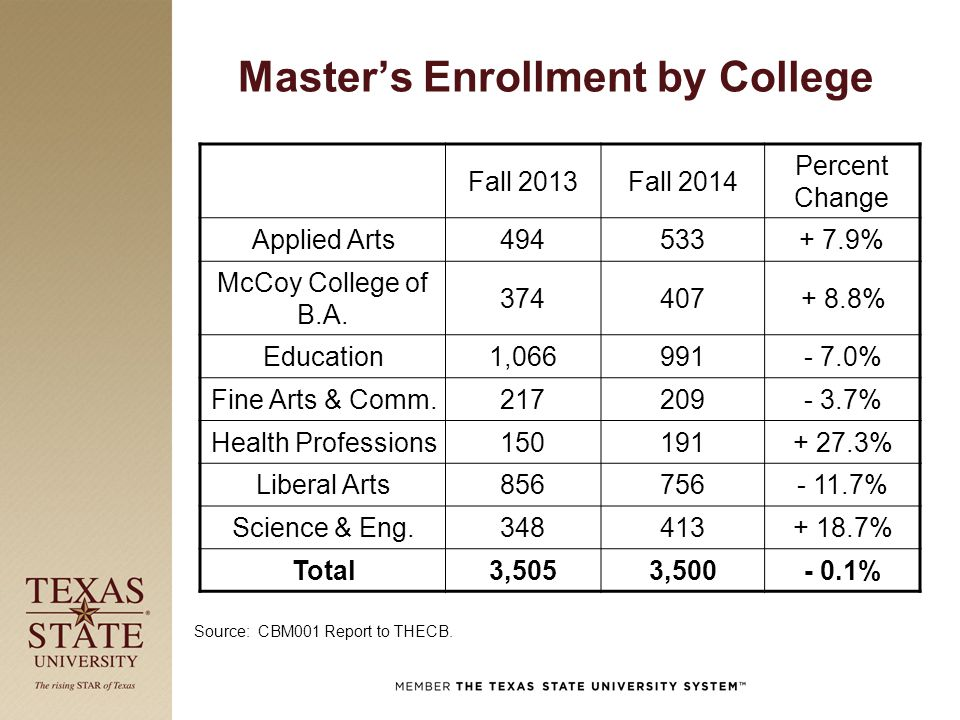 Master's Enrollment by College Fall 2013Fall 2014 Percent Change Applied Arts494533+ 7.9% McCoy College of B.A. 374407+ 8.8% Education1,066991- 7.0% F