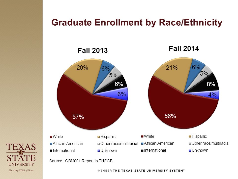 Graduate Enrollment by Race/Ethnicity Source: CBM001 Report to THECB.
