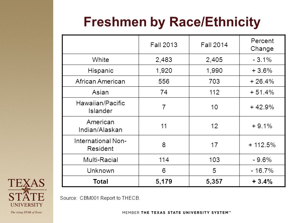 Freshmen by Race/Ethnicity Fall 2013Fall 2014 Percent Change White2,4832,405- 3.1% Hispanic1,9201,990+ 3.6% African American556703+ 26.4% Asian74112+