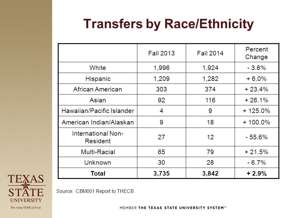 Transfers by Race/Ethnicity Fall 2013Fall 2014 Percent Change White1,9961,924- 3.6% Hispanic1,2091,282+ 6.0% African American303374+ 23.4% Asian92116+
