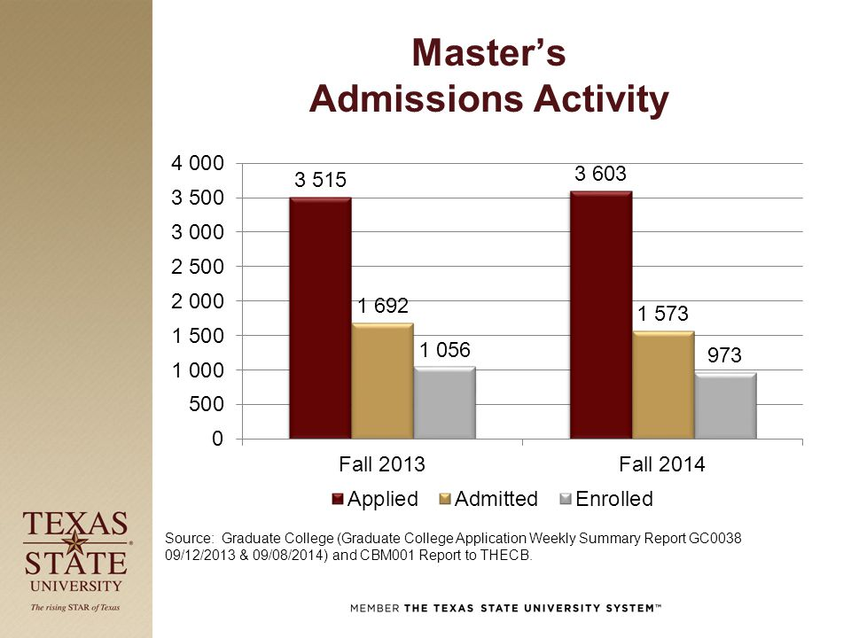Master's Admissions Activity Source: Graduate College (Graduate College Application Weekly Summary Report GC0038 09/12/2013 & 09/08/2014) and CBM001 R