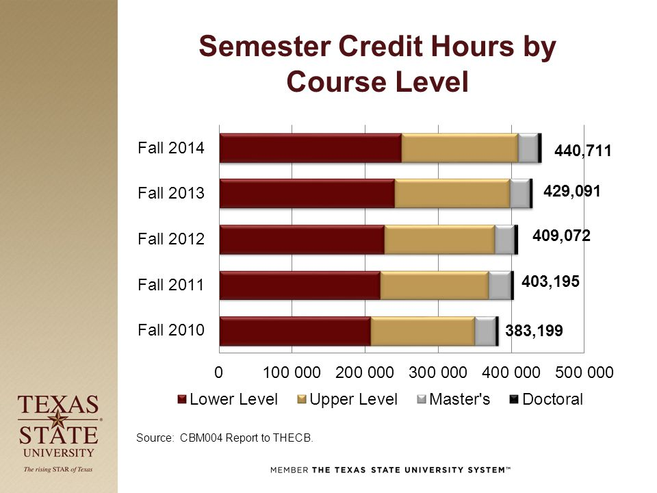 Semester Credit Hours by Course Level Source: CBM004 Report to THECB.