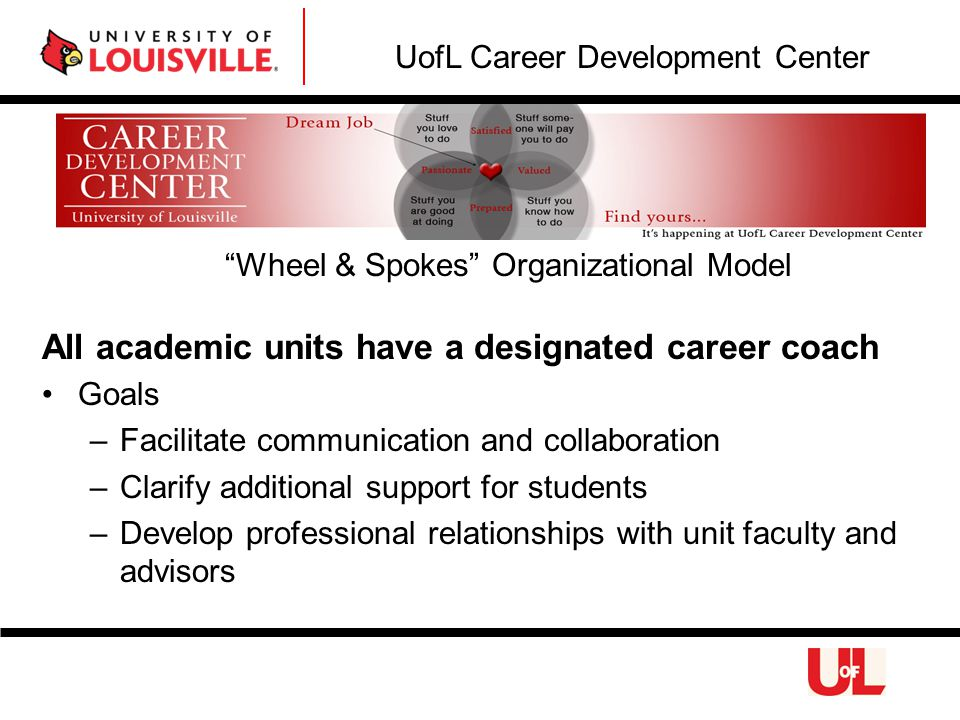 All academic units have a designated career coach Goals –Facilitate communication and collaboration –Clarify additional support for students –Develop professional relationships with unit faculty and advisors UofL Career Development Center Wheel & Spokes Organizational Model