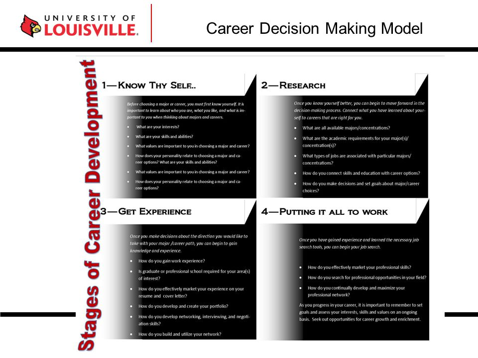 Career Decision Making Model