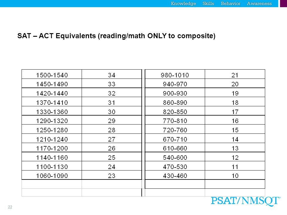 22 SAT – ACT Equivalents (reading/math ONLY to composite)