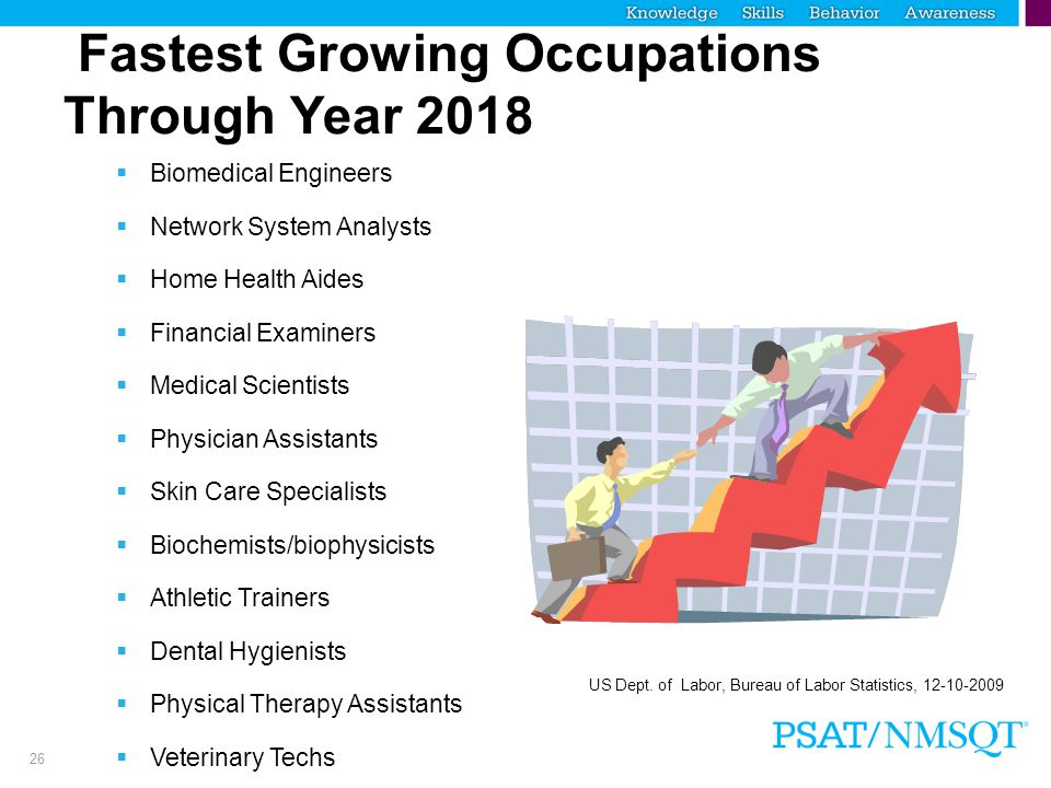 26 Fastest Growing Occupations Through Year 2018  Biomedical Engineers  Network System Analysts  Home Health Aides  Financial Examiners  Medical Scientists  Physician Assistants  Skin Care Specialists  Biochemists/biophysicists  Athletic Trainers  Dental Hygienists  Physical Therapy Assistants  Veterinary Techs  Medical Assistants  Environmental Engineers US Dept.