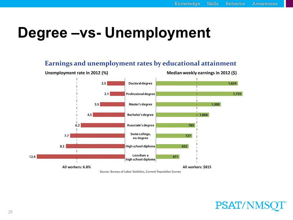 28 Degree –vs- Unemployment