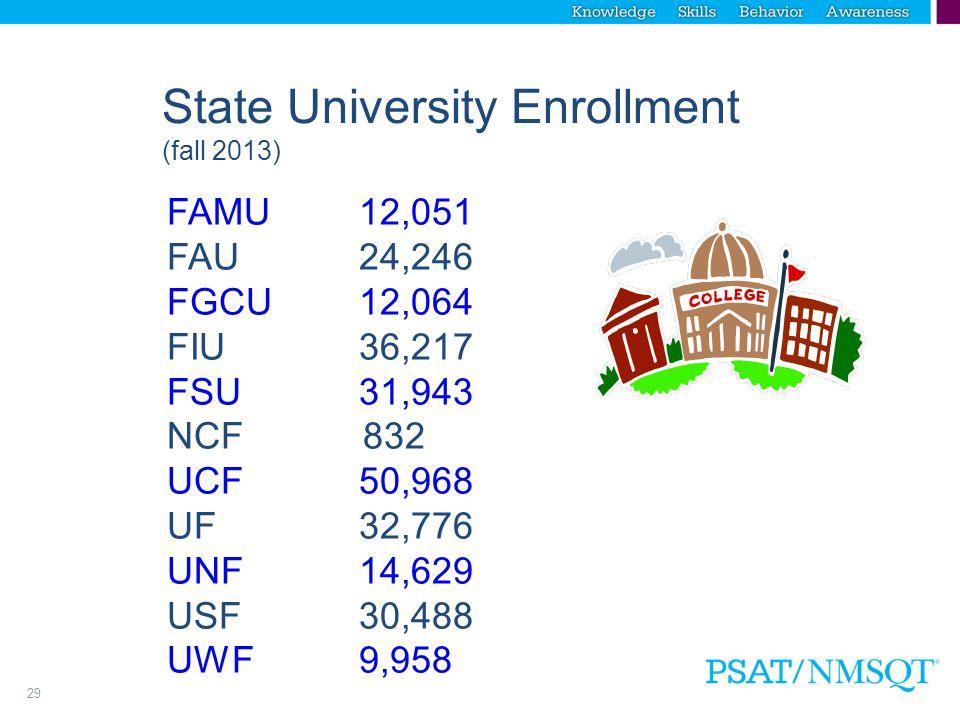 29 State University Enrollment (fall 2013) FAMU12,051 FAU24,246 FGCU12,064 FIU36,217 FSU31,943 NCF 832 UCF50,968 UF32,776 UNF14,629 USF30,488 UWF 9,958