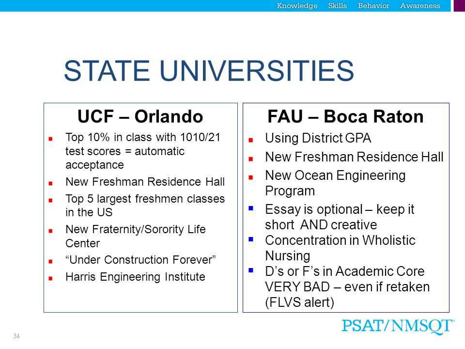 33 STATE UNIVERSITIES UNF - Jacksonville Averaging 20:1 class ratio International Business Major- 2 years at UNF/2 years in France State of the art green buildings – heavy focus on environmental issues in all disciplines UWF - Pensacola Adding NCAA (Division 2) football in 2016 Women's Soccer National Champions  Full Nursing progress: BN, MN, Doctorate  Using District GPA