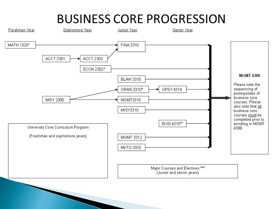 BUSINESS CORE PROGRESSION