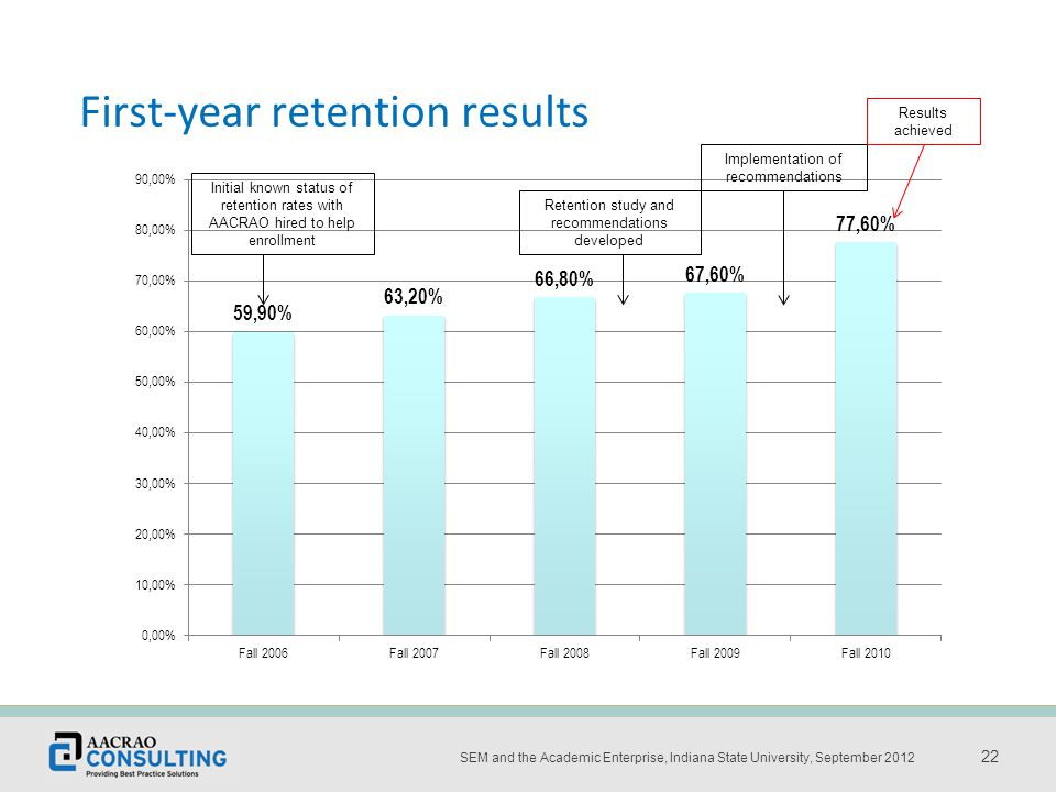Place the title and date of the presentation here 22 SEM and the Academic Enterprise, Indiana State University, September 2012 22 First-year retention results Retention study and recommendations developed Implementation of recommendations Results achieved Initial known status of retention rates with AACRAO hired to help enrollment