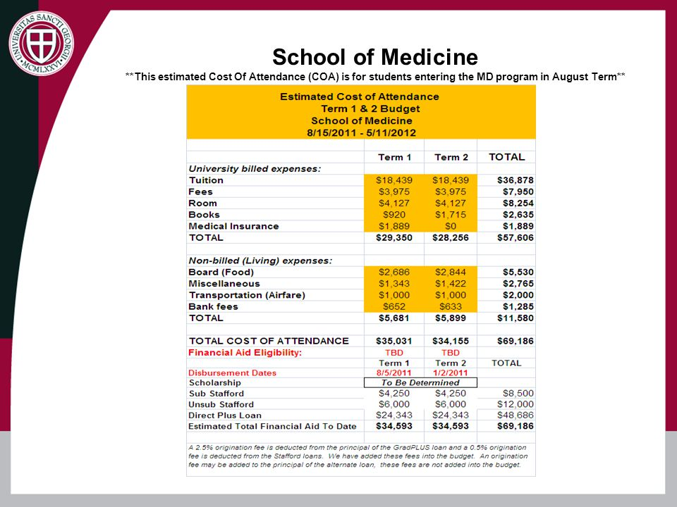 This chart above outlines the structure and curriculum of the 4 year Medical Program in Grenada. For each loan period, you will have to complete a new