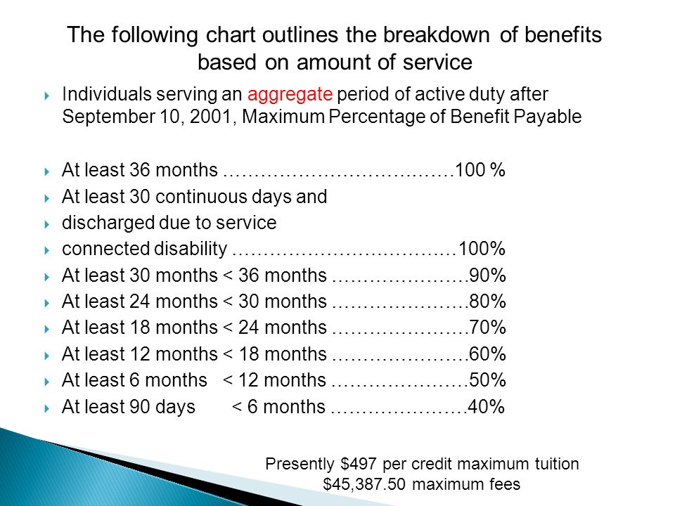  Individuals serving an aggregate period of active duty after September 10, 2001, Maximum Percentage of Benefit Payable  At least 36 months ……………………………….100 %  At least 30 continuous days and  discharged due to service  connected disability ………………………………100%  At least 30 months < 36 months ………………….90%  At least 24 months < 30 months ………………….80%  At least 18 months < 24 months ………………….70%  At least 12 months < 18 months ………………….60%  At least 6 months < 12 months ………………….50%  At least 90 days < 6 months ………………….40% The following chart outlines the breakdown of benefits based on amount of service Presently $497 per credit maximum tuition $45,387.50 maximum fees