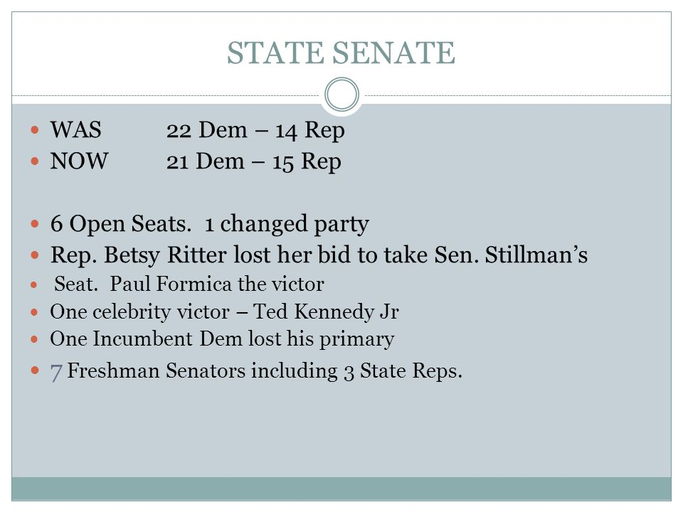 STATE SENATE WAS 22 Dem – 14 Rep NOW21 Dem – 15 Rep 6 Open Seats.
