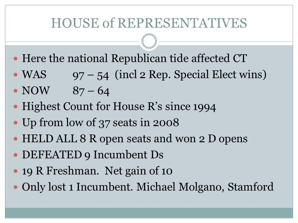 HOUSE of REPRESENTATIVES Here the national Republican tide affected CT WAS97 – 54 (incl 2 Rep.